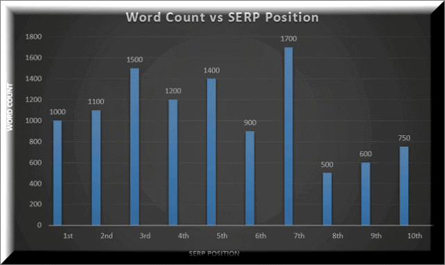 Wordcount and SERPs