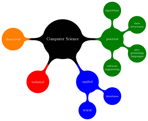 Computer science mindmap