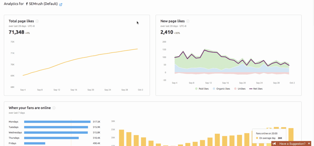Analytics of your social media campaigns