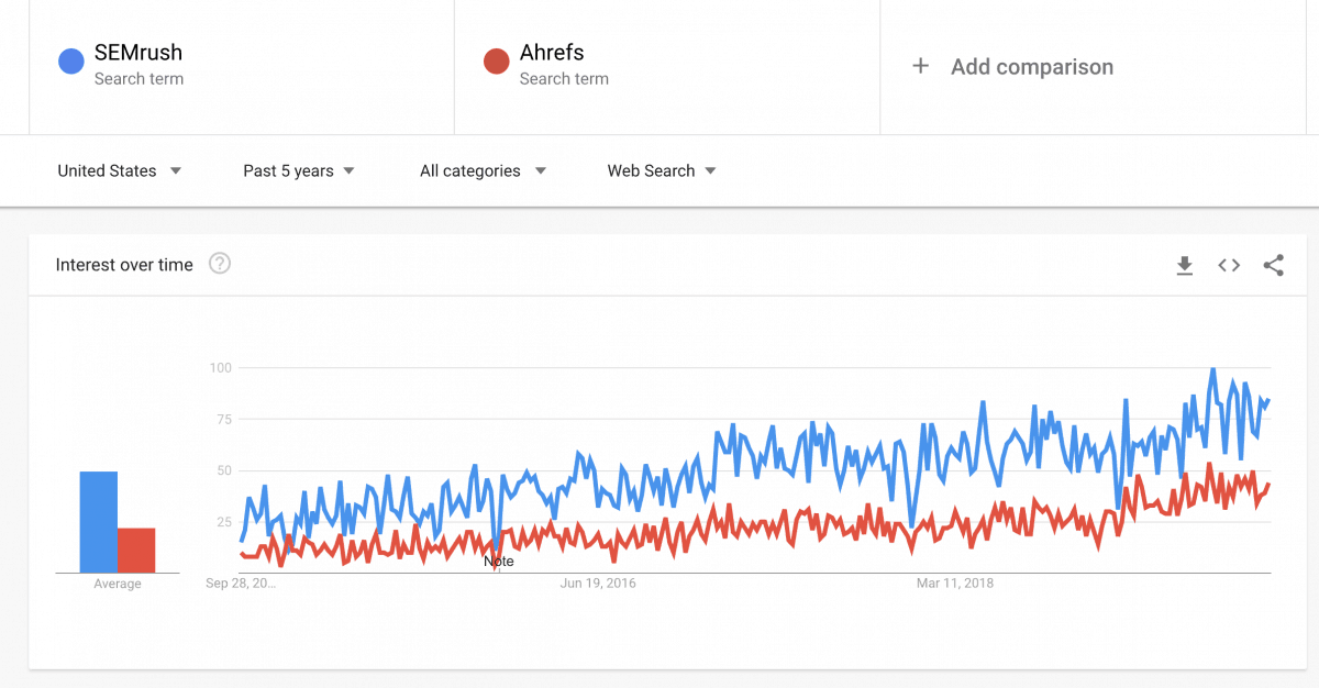 Examine This Report on Semrush Vs Ahrefs