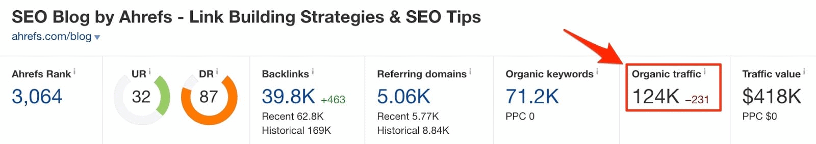 Ahrefs organic traffic feature