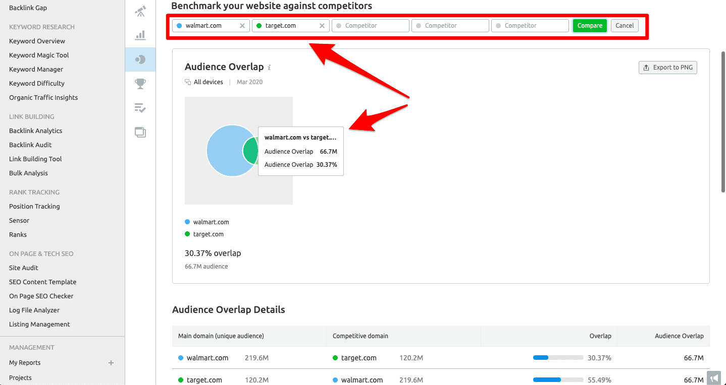 SEMrush's Audience Overlap feature