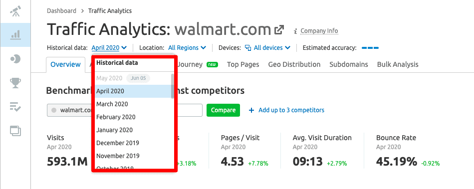 SEMrush's  historical traffic data of your competitors.