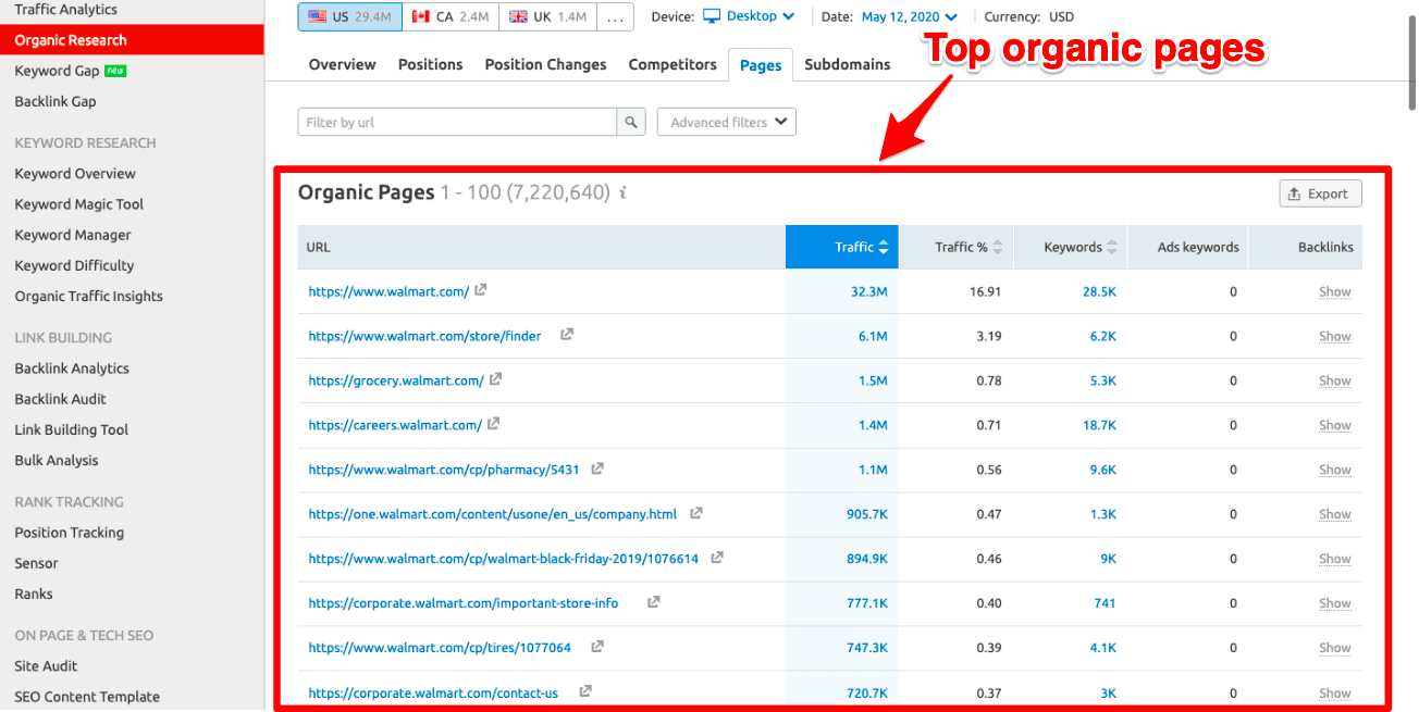 SEMrush top organic pages