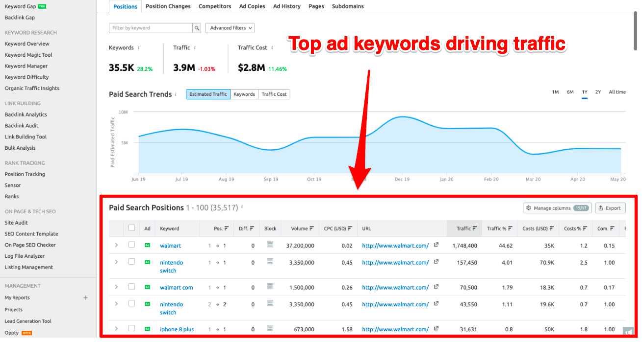 Top ad keyword driving traffic