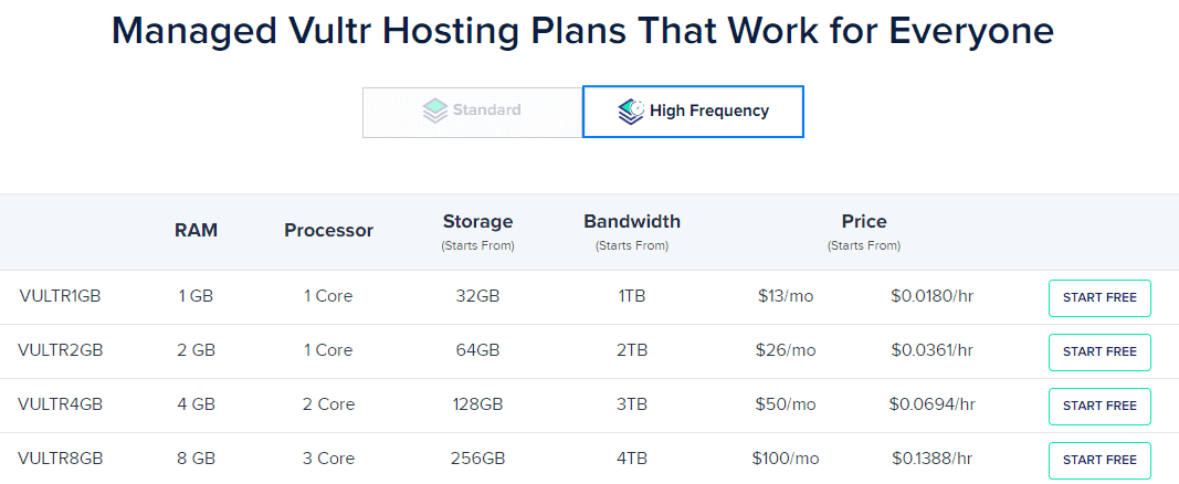 Cloudways mnaged Vultr pricing plans