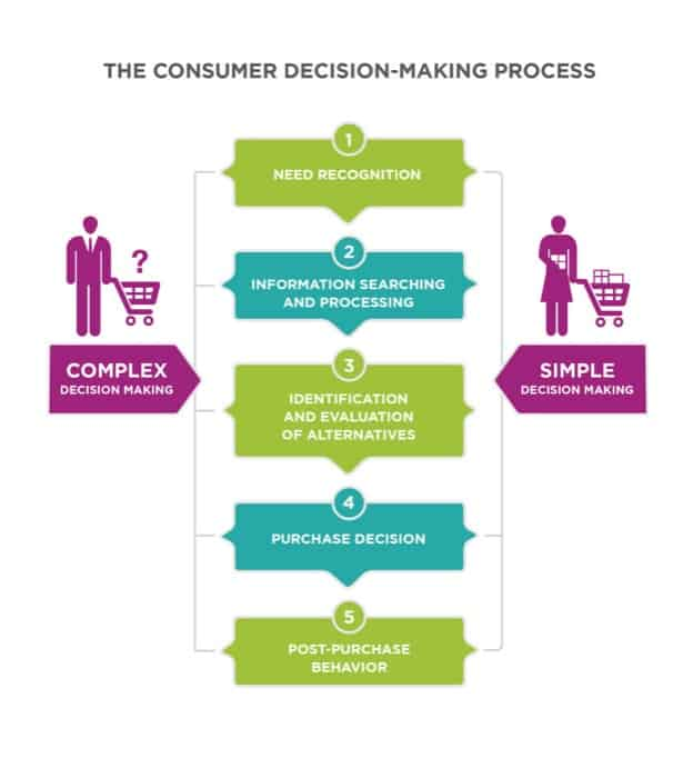 Consumer Decisions Process