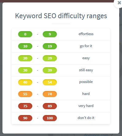 Kwfinder seo difficulty