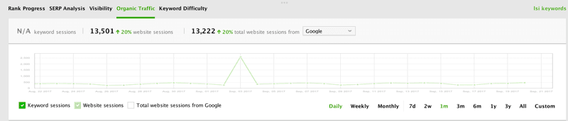 Organic traffic in Ranktracker