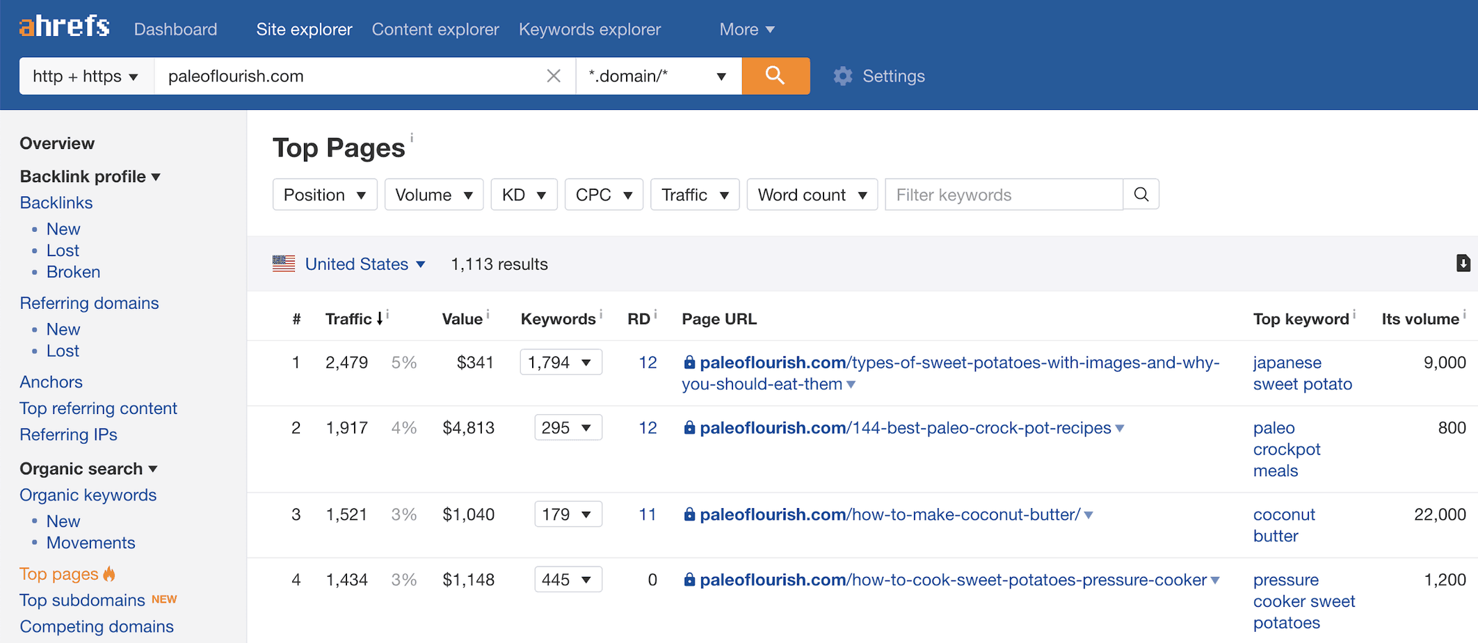 Ahrefs' top pages