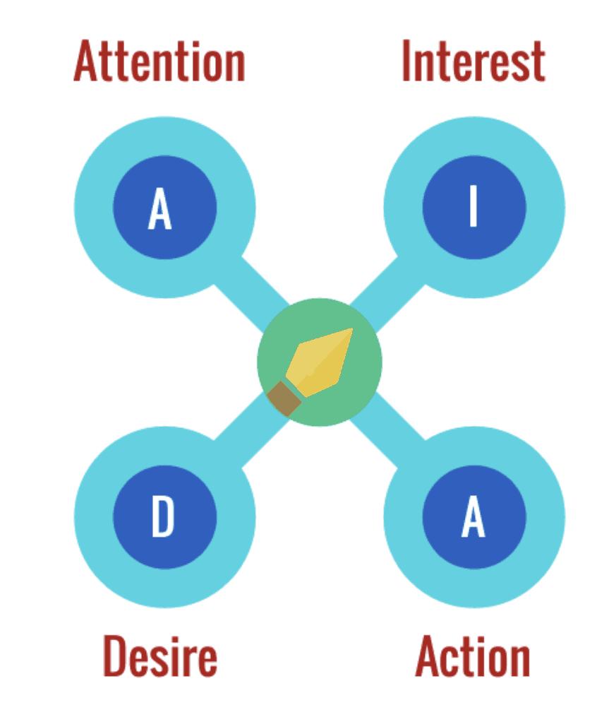 AIDA principle