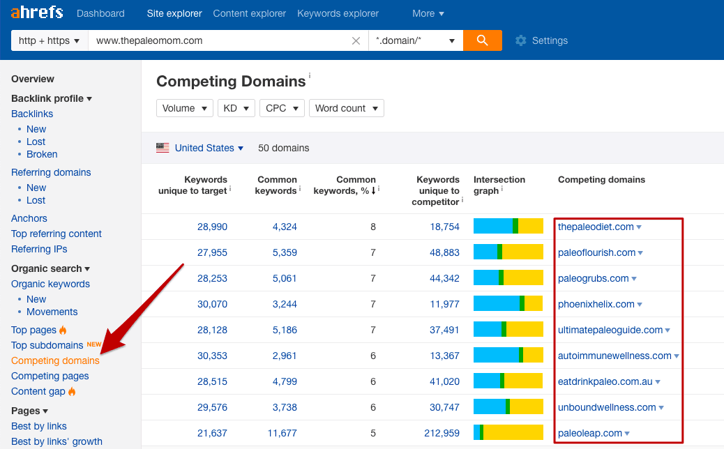 Finding competitor domains