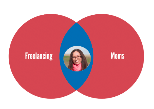 Freelancing, moms niches overlap