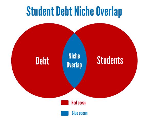 Student debt niche overlap