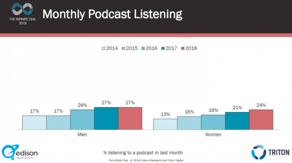 2018 monthly podcast listening