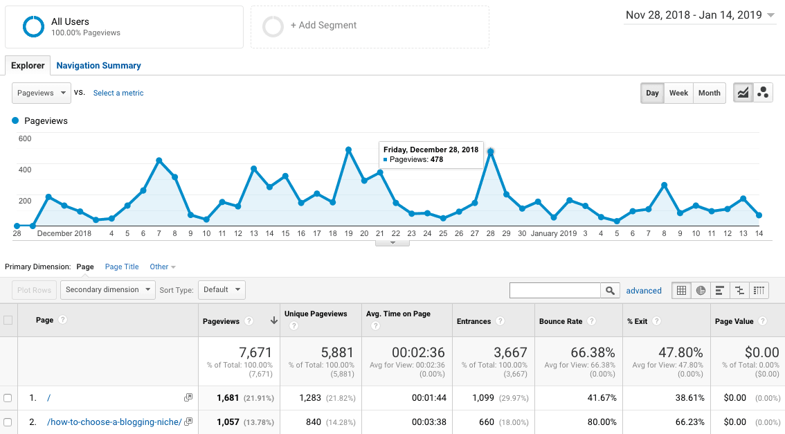Traffic report of BloggingX