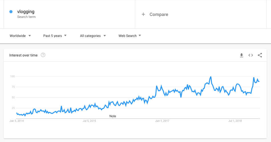 Vlogging google trends