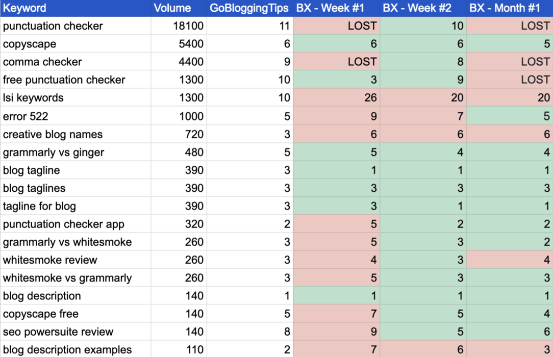 BX Rankings Ss1 Month 1