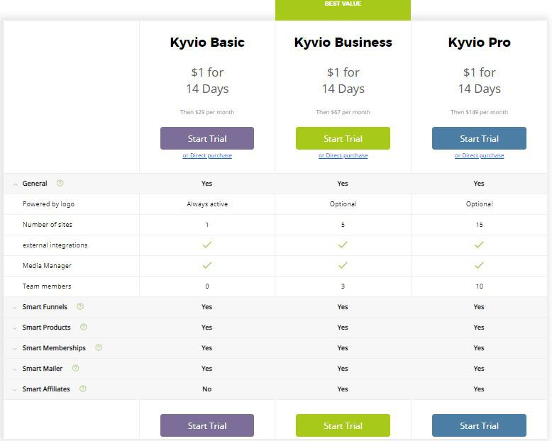 Kyvio Pricing Plans