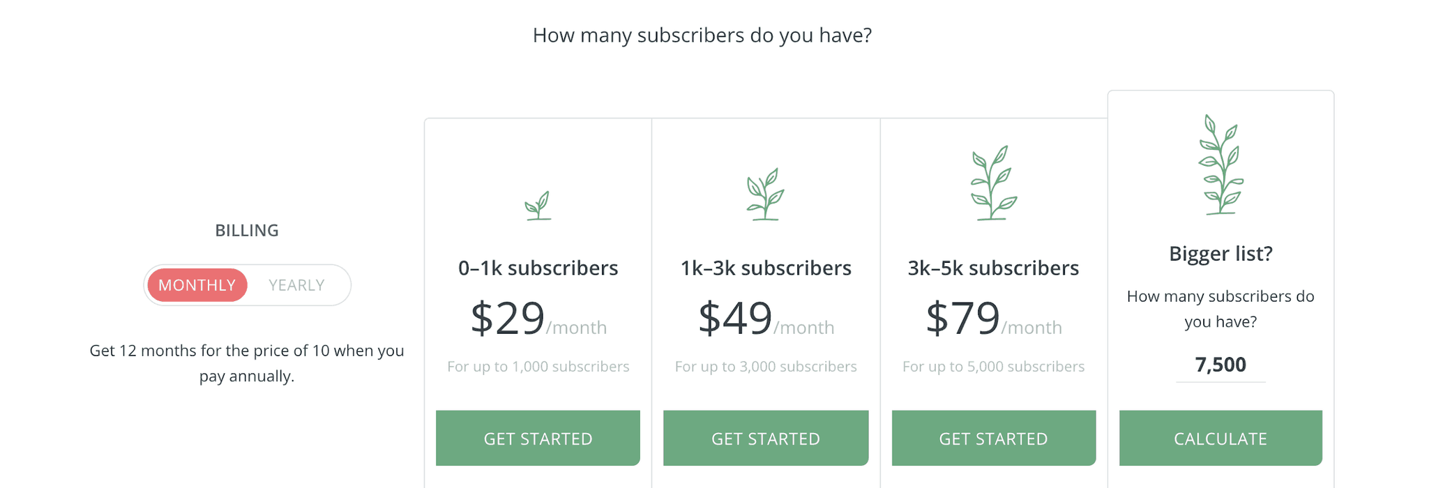 Pricing of ConvertKit