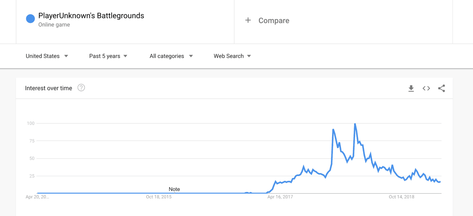 Google Trends data for PubG