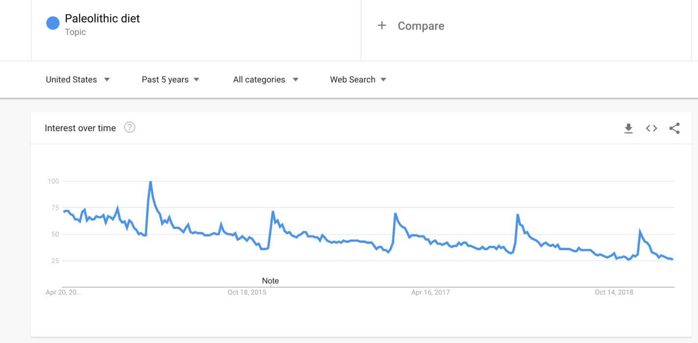 Using Google Trends to validate the course idea