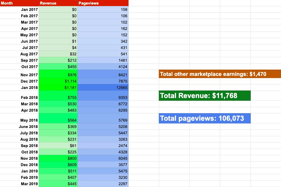 Income Traffic Report