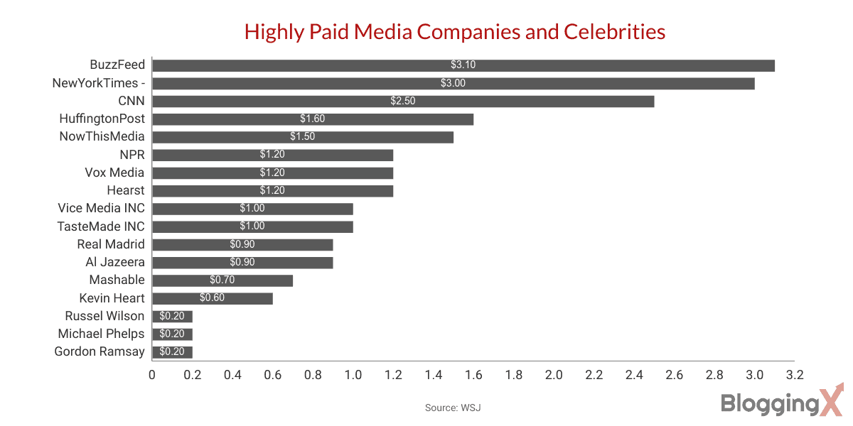 Facebook live stats Highly Paid Media Companies and Celebrities 1