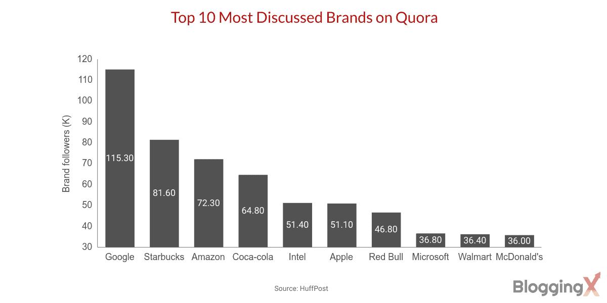 Quora stats 1