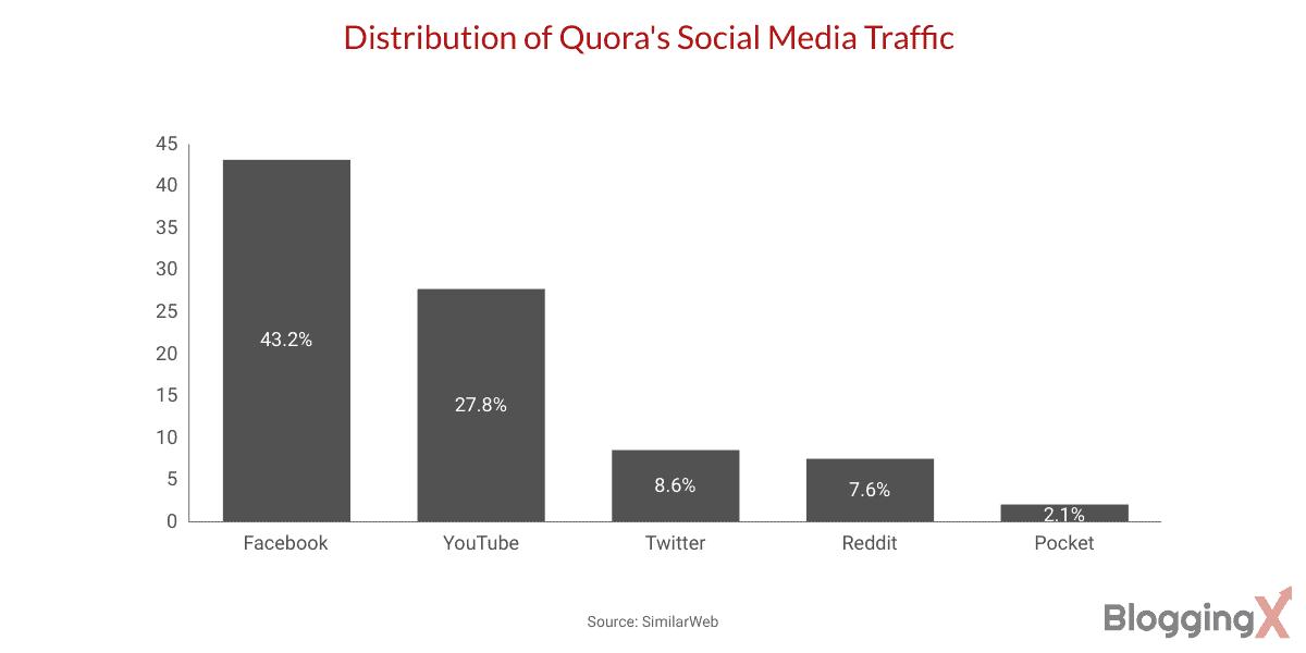 Quora stats 2