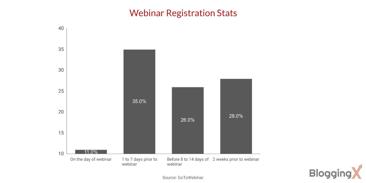 Webinar registration stats 1