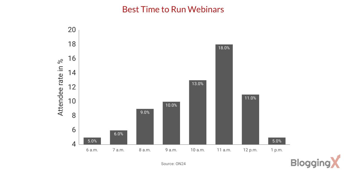 Webinar stats Best day to run webinar 2
