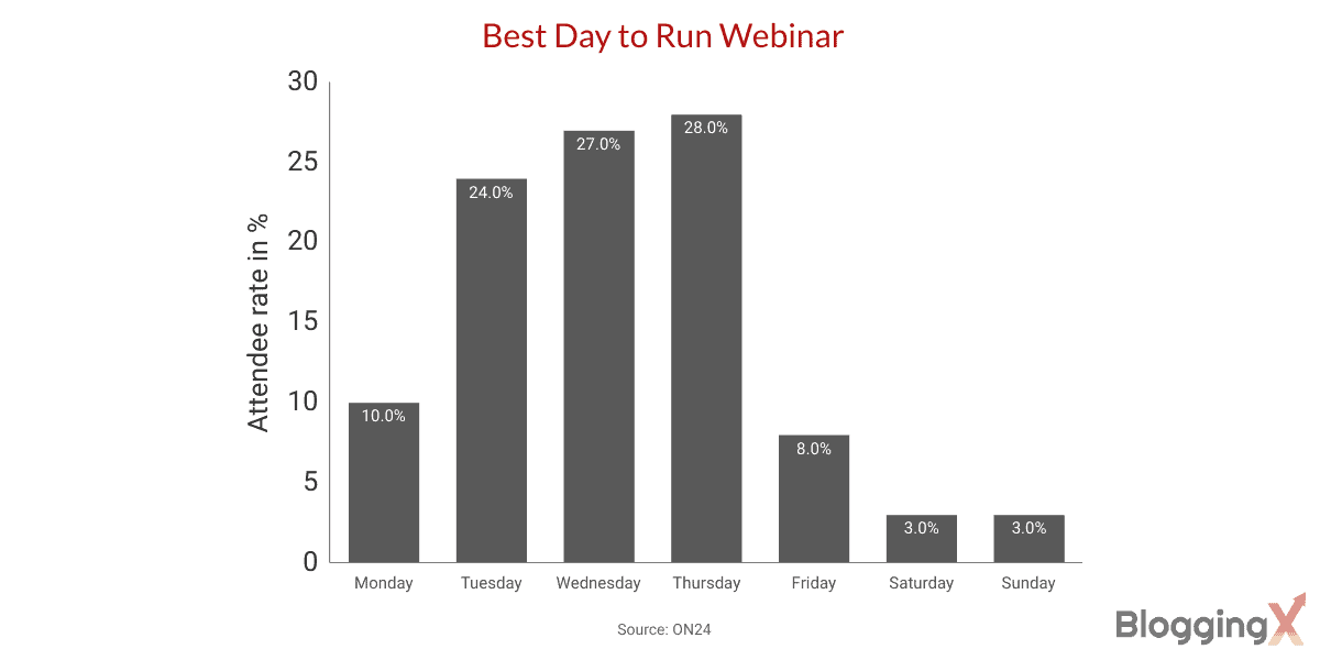 Webinar stats Best day to run webinar