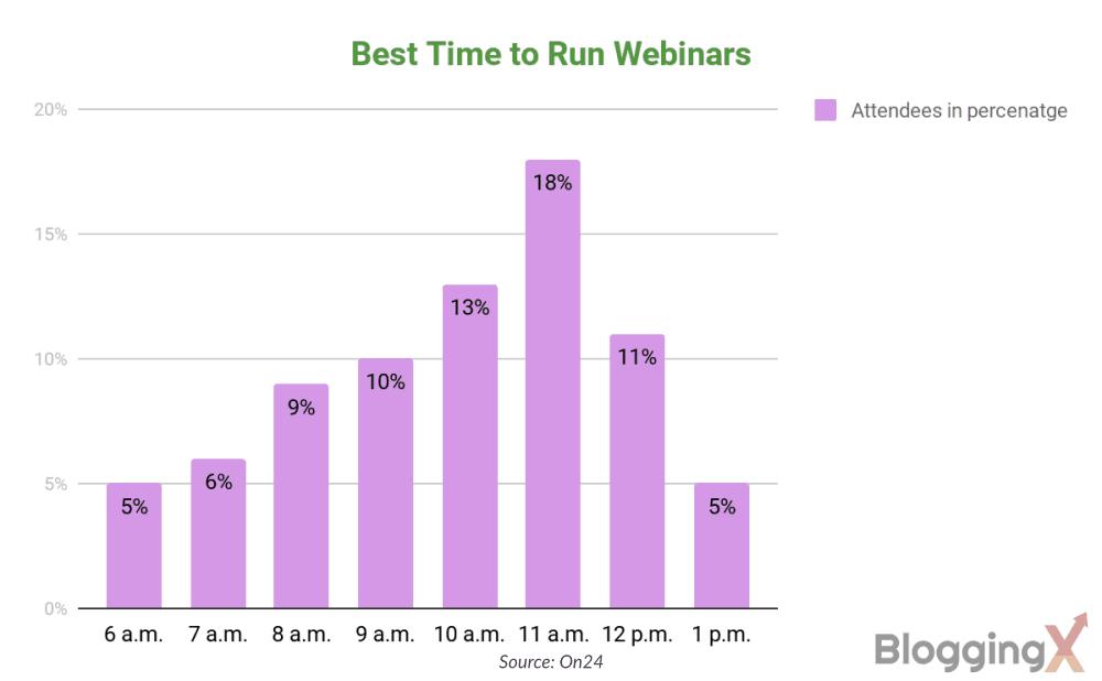 Best time to run Webinars