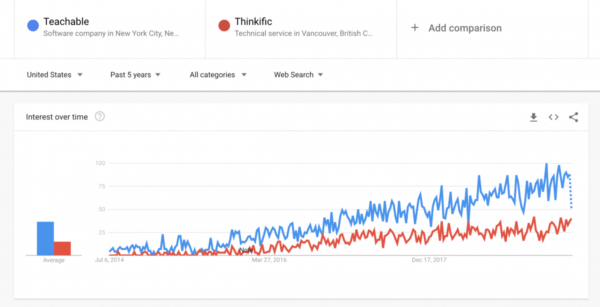 Popularity of Teachable and Thinkific