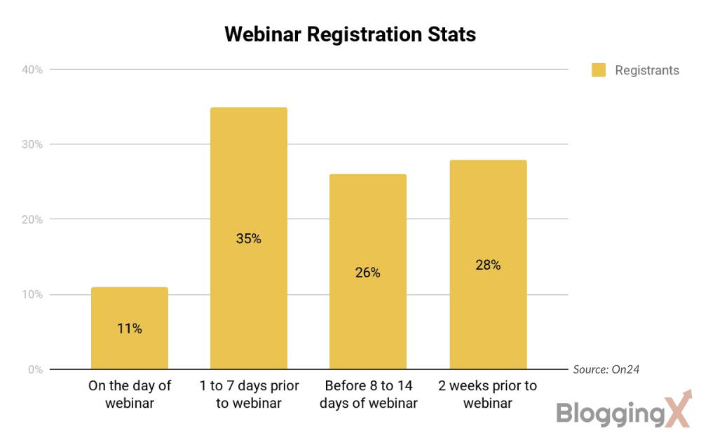 Webinar registration stats