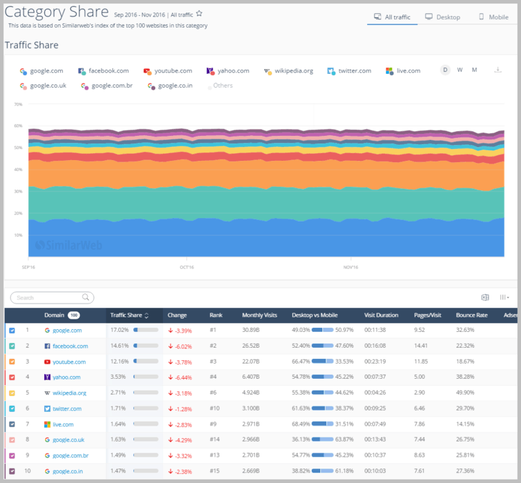 Category share in SimilarWeb