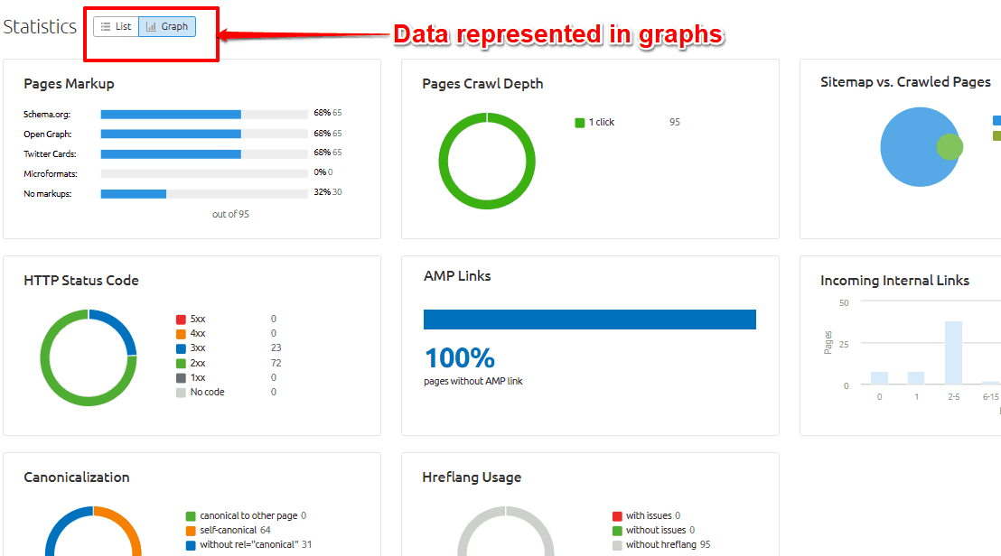 Data represented in graphs