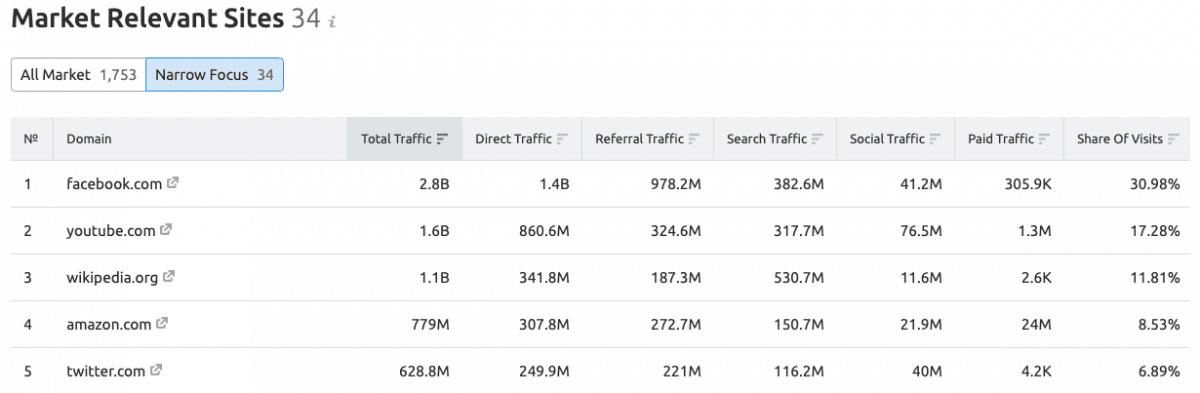 Market relevant sites