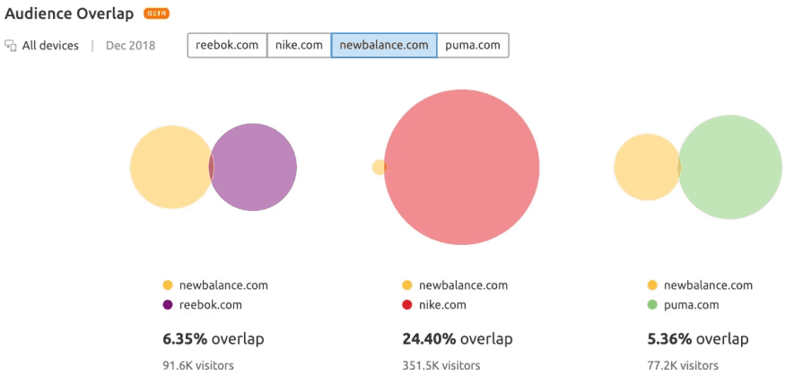 semrush audience overlap