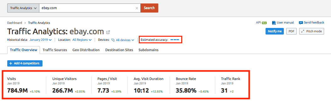 "SEMrush Traffic Analytics ""Estimated accuracy"""