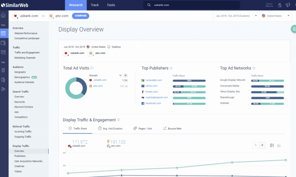 SimilarWeb Traffic Analytics Overview