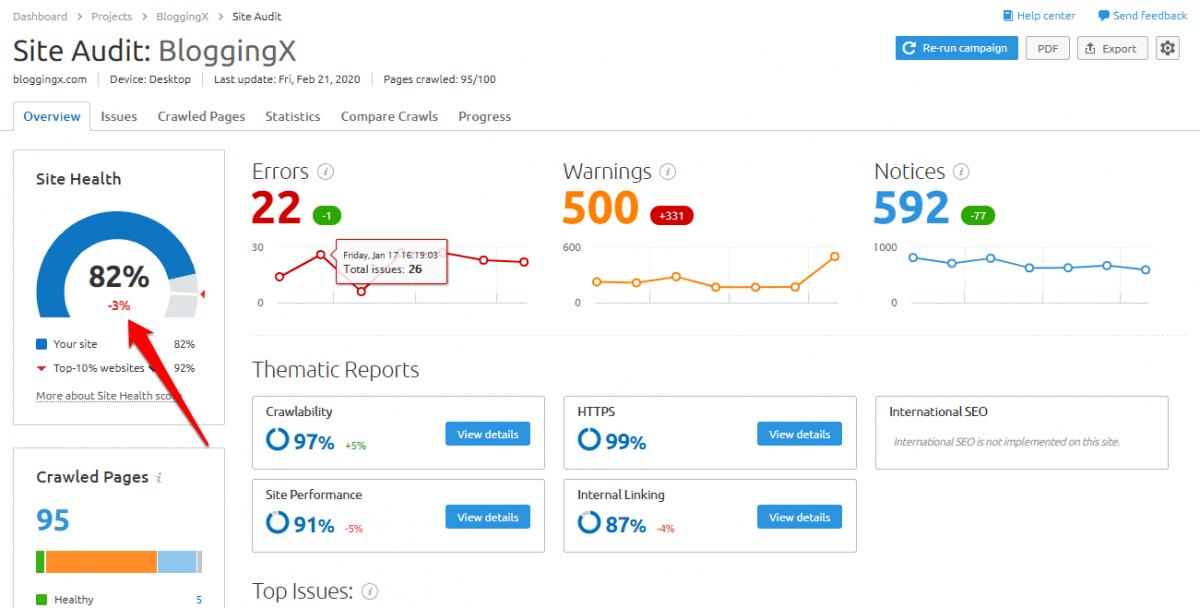 Site health score