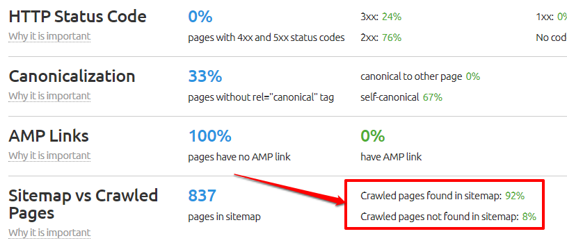 Sitemap vs crawled pages
