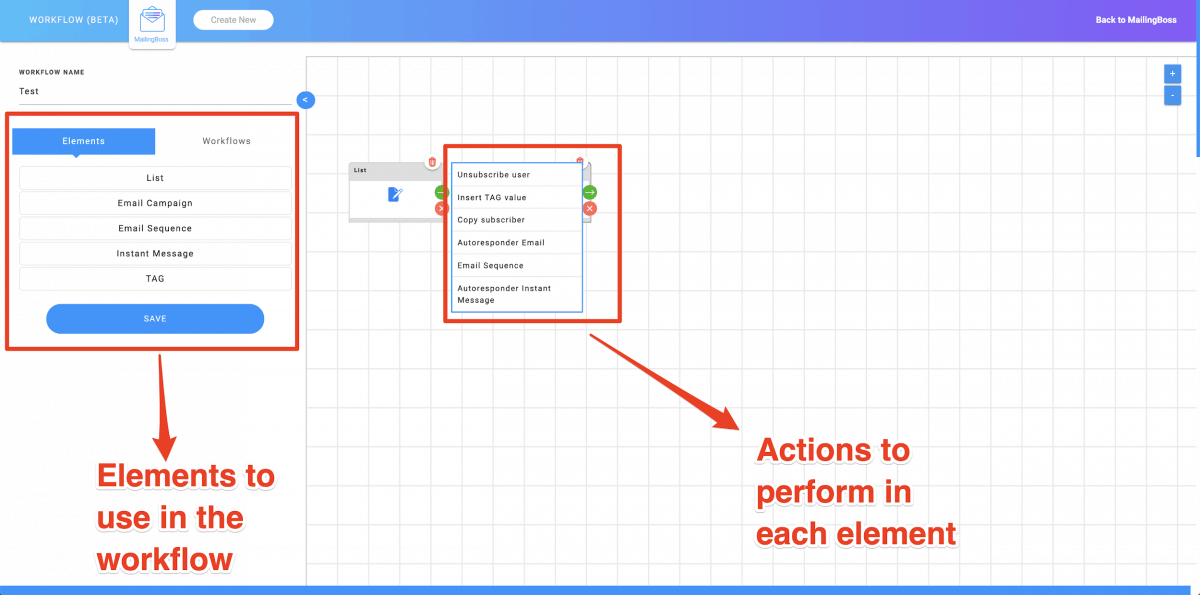 Workflow elements and actions