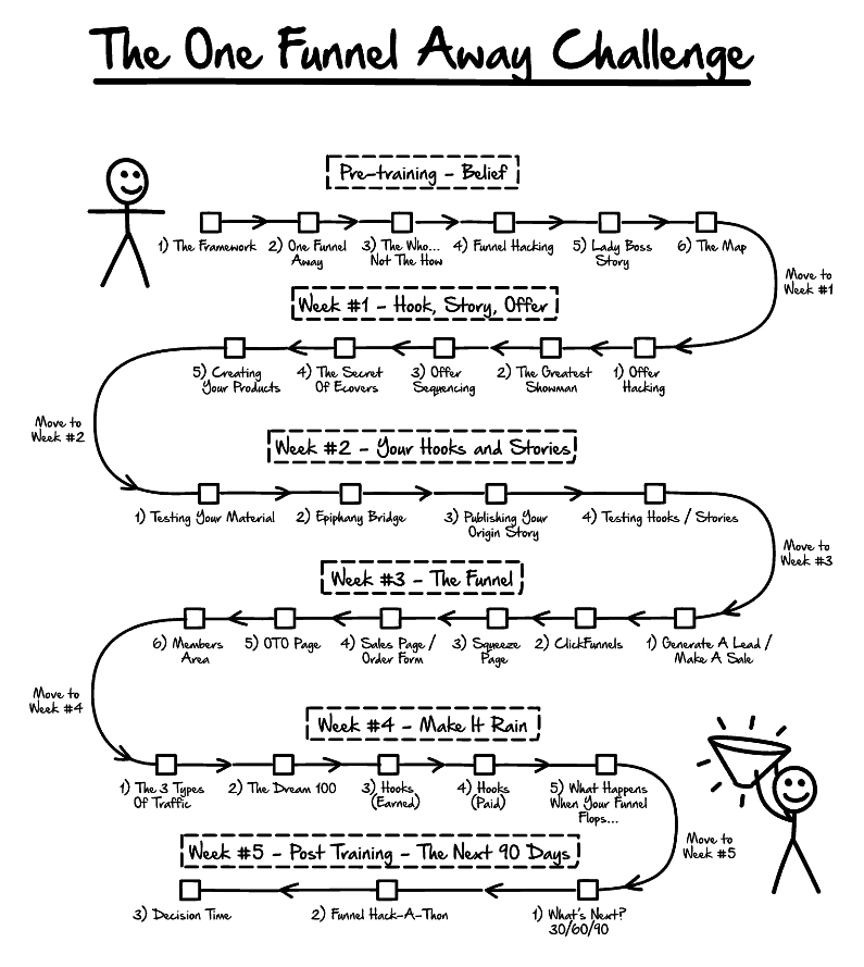 One Funnel Away Challenge mission map