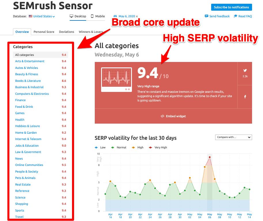 SEMrush sensor broad core update