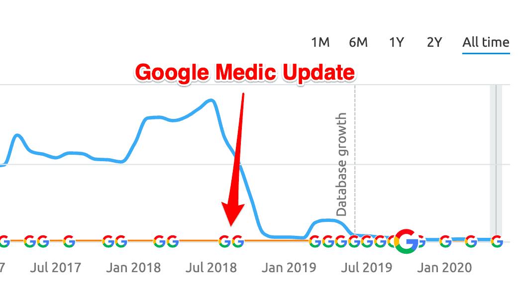 SEMrush's traffic trend graph