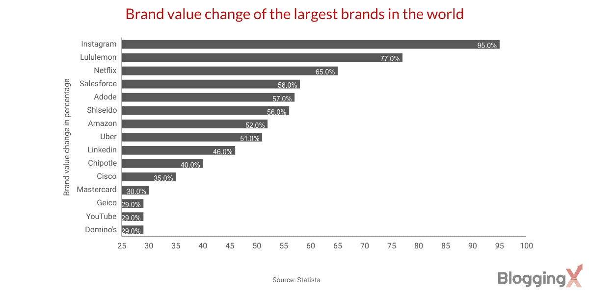 Brand value change of the largest brands in the world 1