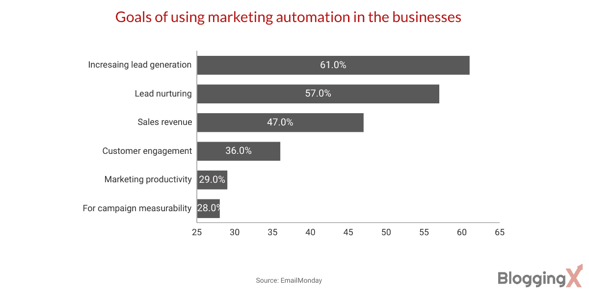 Goals of using marketing automation in the businesses